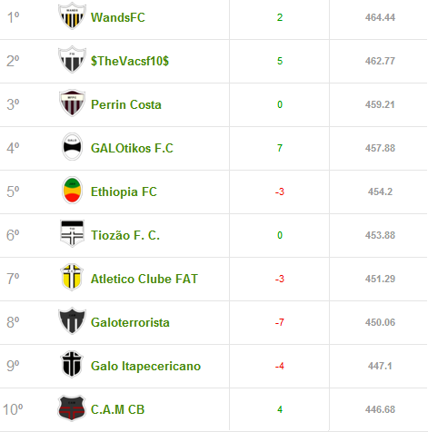campeonato Top10 Liga Cam1sa Do2e   Cartola FC