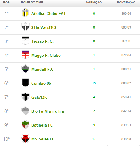 campeonato4 Liga Cam1sa Do2e   Cartola FC (rodada 13)