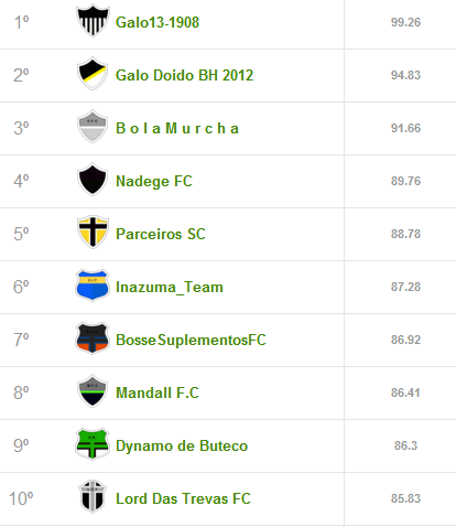 rodada Top10 Liga Cam1sa Do2e   Cartola FC