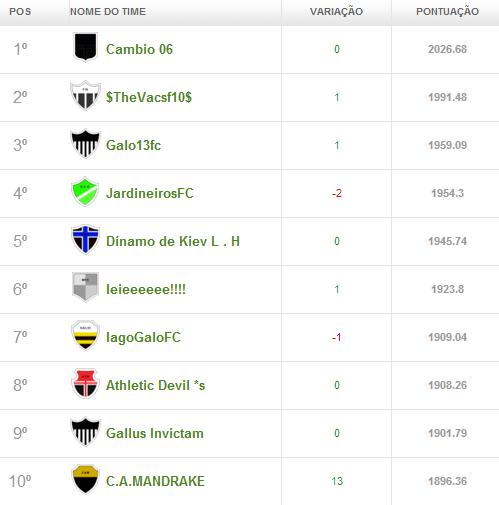 campeonato1 Liga Cam1sa Do2e   Cartola FC (rodada 28)