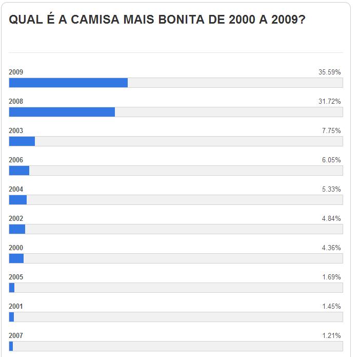 1 A CAMISA MAIS BONITA NA HISTÓRIA DO CLUBE ATLÉTICO MINEIRO (2ª FASE   2000/2009)