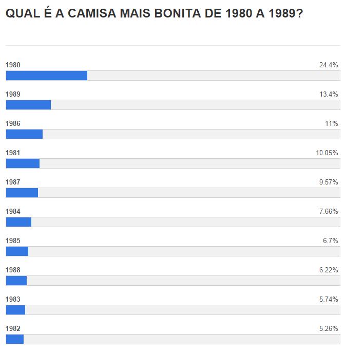 12 A CAMISA MAIS BONITA NA HISTÓRIA DO CLUBE ATLÉTICO MINEIRO (4ª FASE   1980/1989)