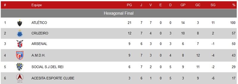 Classificação do Mineiro Sub-17, restando três rodadas para o final da competição