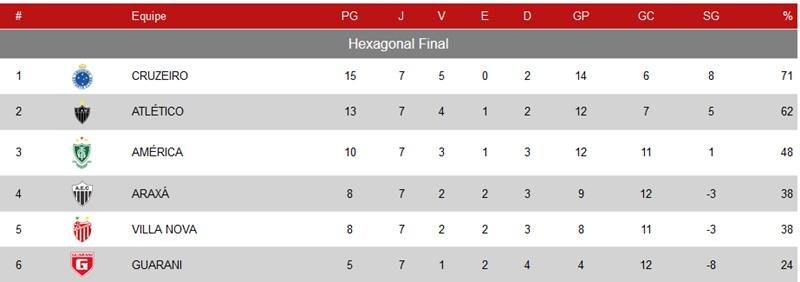 Classificação do Mineiro Sub-20, faltando três rodadas para o fim do torneio